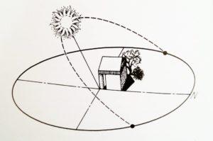 Inclinación de los rayos solares en verano