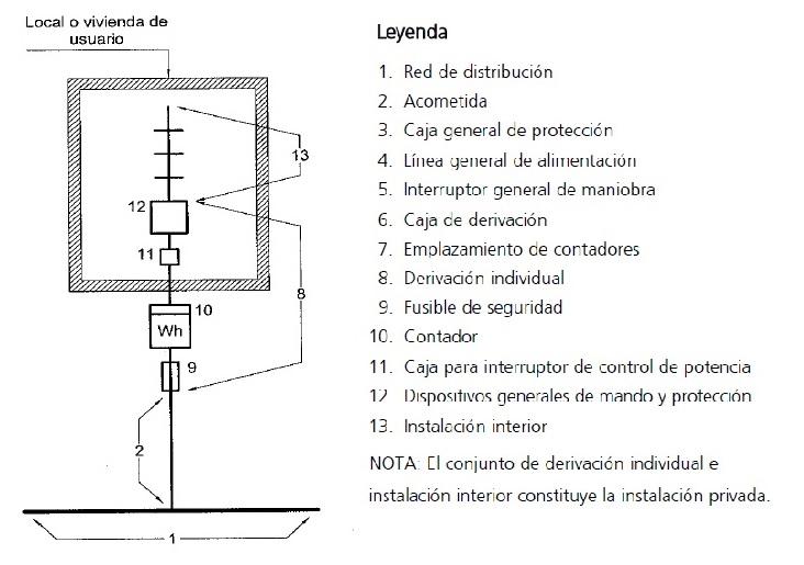 Instalaciones de enlace en acometidas eléctricas de un sólo usuario