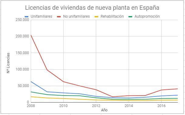 Licencias de viviendas concedidas en España