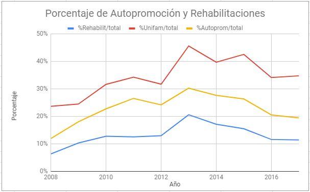 Porcentaje de licencias para autopromoción en España
